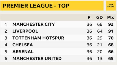 Snapshot of top of Premier League table - 1st Man City, 2nd Liverpool, 3rd Tottenham, 4th Chelsea, 5th Arsenal and 6th Man Utd