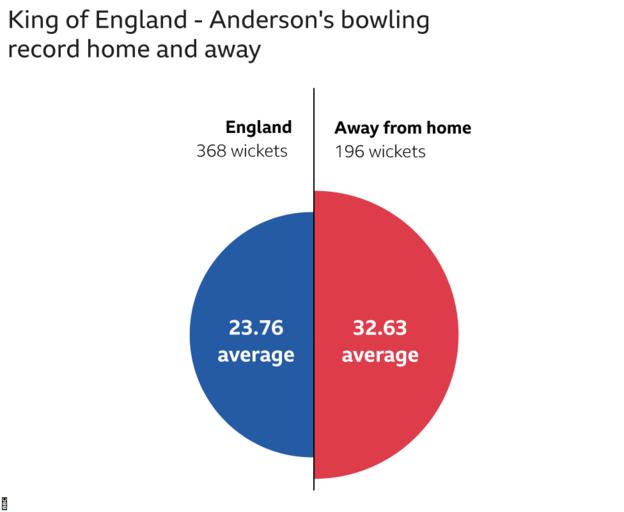 James Anderson's bowling average at home v away 23.76 at home. 32.63 away.