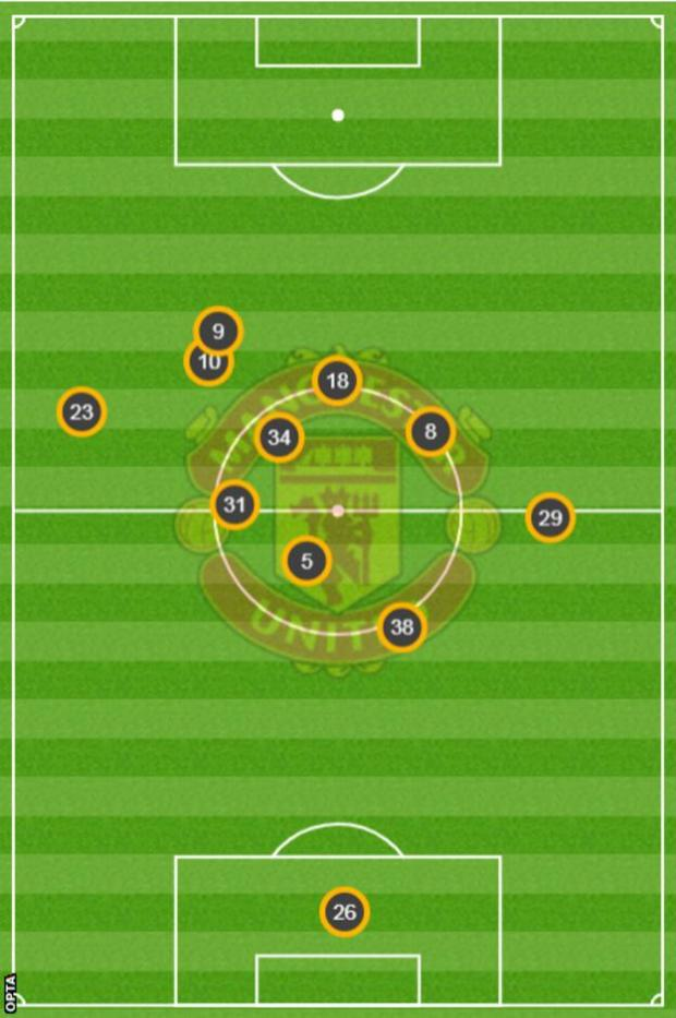 Martial (9) and Rashford (10) occupied very similar average positions in November's loss at Basaksehir in the Champions League