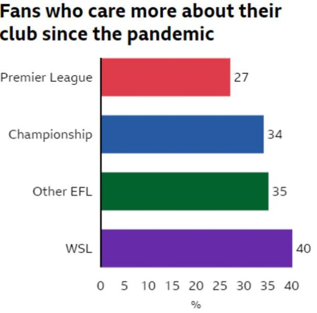 Bar chart showing percentage of fans who care more about their club since the pandemic
