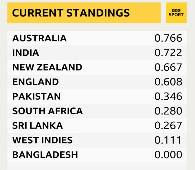 ICC World Test Championship standings showing Australia, India, New Zealand, England, Pakistan, South Africa, Sri Lanka, West Indies and Bangladesh