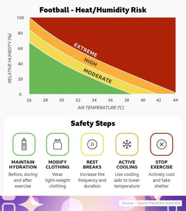 Graph and icons showing how to keep athletes safe in extreme heat conditions
