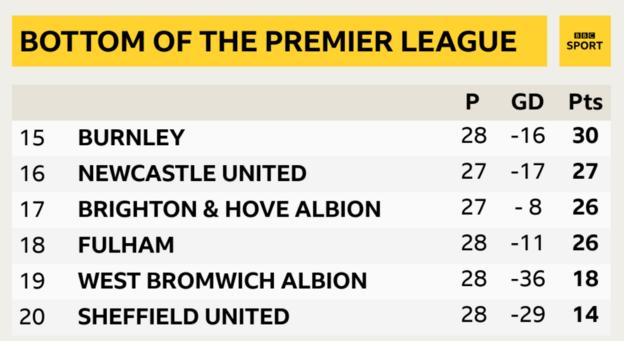 Bottom of the Premier League table where Fulham are now level on points with 17th-placed Brighton