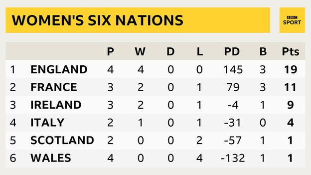 The 2020 Six Nations women's table as it stands - 1. England 2. France 3. Ireland 4. Italy 5. Scotland 6. Wales