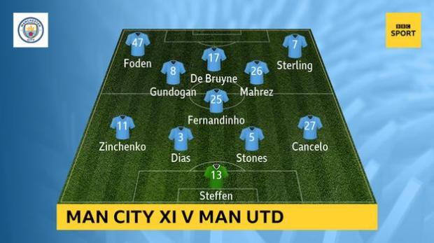 Man City XI vs Man Utd: Steffen, Cancelo, Dias, Stones, Zinchenko, Fernandinho, Gundogan, De Bruyne, Mahrez, Foden, Sterling