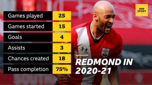 Nathan Redmond's Southampton statistics for 2020-21