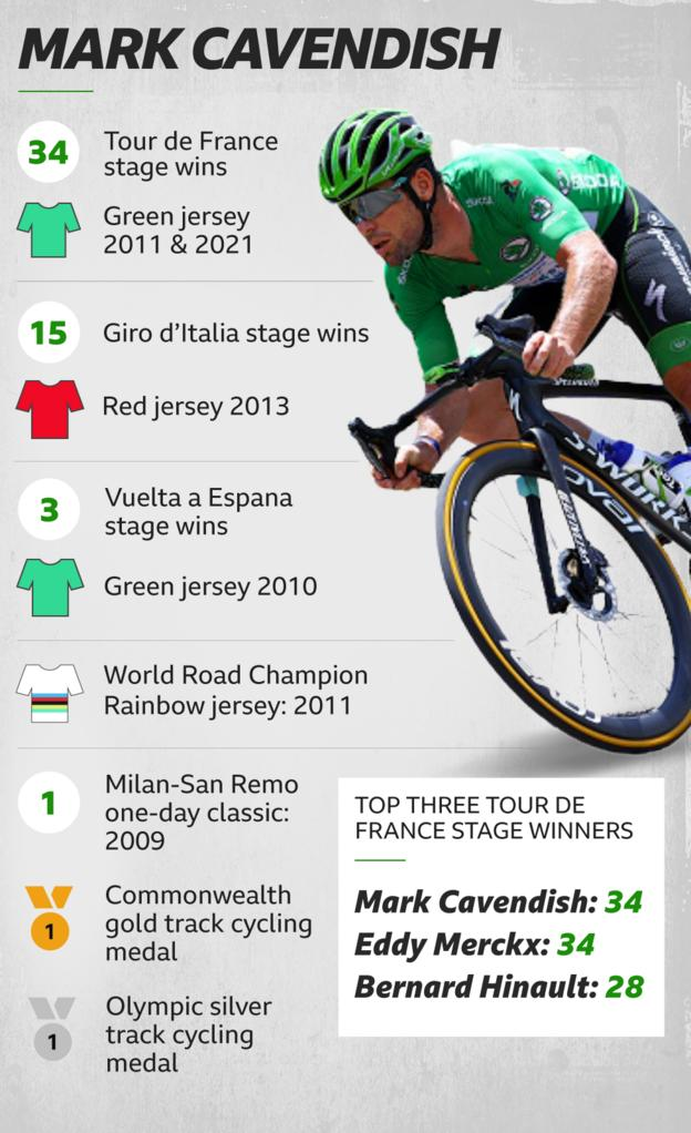 Mark Cavendish's career record. 34 tour stage wins, 15 giro stage wins, 3 veulta stage wins, 1 world champions rainbow jersey, 1 commonwealth gold, 1 olympic silver, 2 green jerseys
