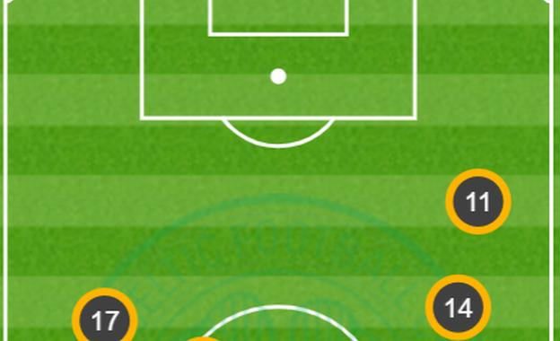 Celtic average positions