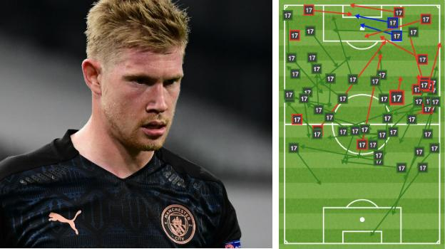 Kevin de Bruyne's passes against Marseille