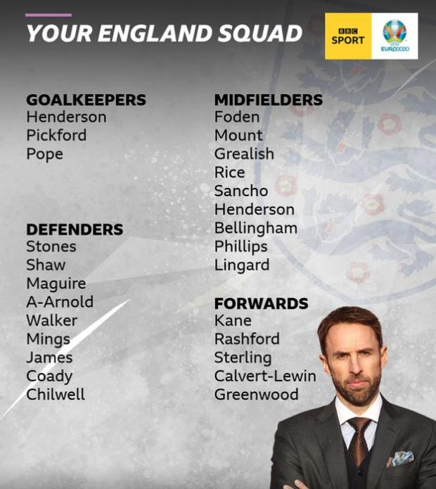 BBC Sport readers have selected their 26-man England squad for Euro 2020