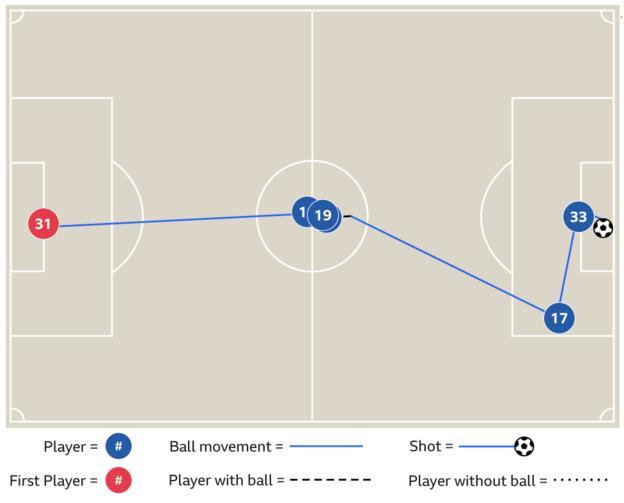 Ederson goal-kick leading to goal against Everton