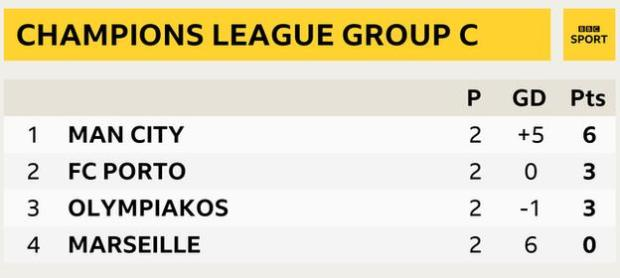 Graphic showing Champions League Group C: 1st Man City, 2nd Porto, 3rd Olympiakos & 4th Marseille