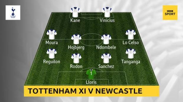 Graphic showing Tottenham's starting XI against Newcastle: Lloris, Tanganga, Sanchez, Rodon, Reguilon, Lo Celso, Ndombele, Hojbjerg, Moura, Kane, Vinicius
