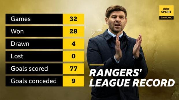 Rangers' league record graphic