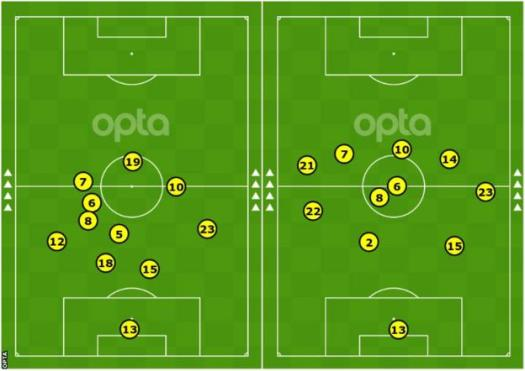 On the left is Atletico's average position in their Champions League last-16 second-leg victory over Liverpool in March, while on the right is the comparatively more attacking shape against Bayern Munich in December