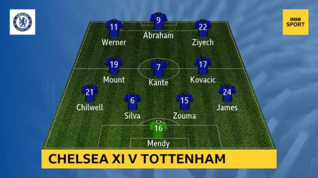 Graphic showing Chelsea XI v Tottenham: Mendy, James, Zouma, Silva, Chilwell, Kovacic, Kante, Mount, Ziyech, Abraham, Werner