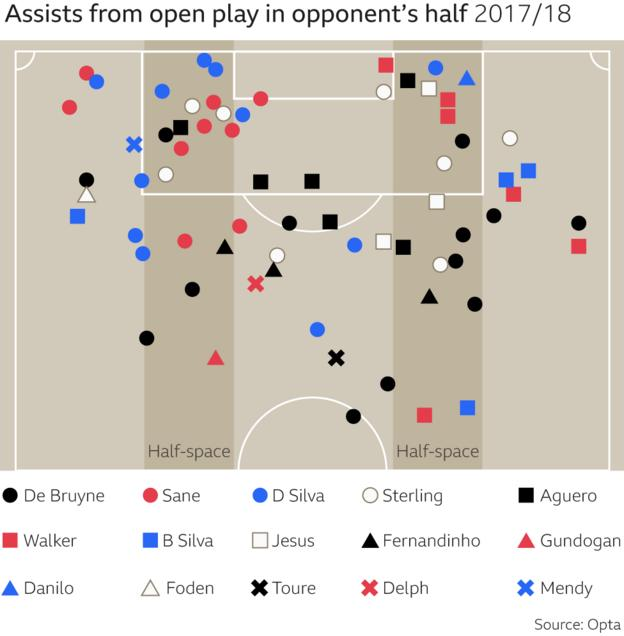 Graphic showing Manchester City assists that have come from around the half-spaces