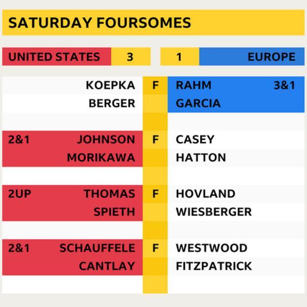 Saturday foursomes final scores
