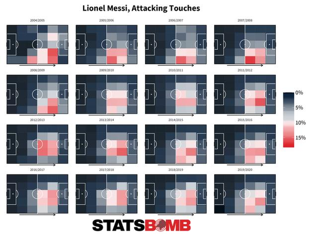 sport The areas of the pitch where Lionel Messi has had the most attacking touches per season in La Liga: In 2004-05, centrally right and attacking. In 2005-06, 2006-07 and 2007-08, right side of midfield. In 2008-09, right wing. In 2009-10, 2010-11 and 2011-12, centrally right and attacking. In 2012-13, in midfield. In 2013-14, 2014-15 and 2015-16, centrally right and attacking. In 2016-17 and 2017-18, central and attacking. In 2018-19 and 2019-20, centrally right and attacking.