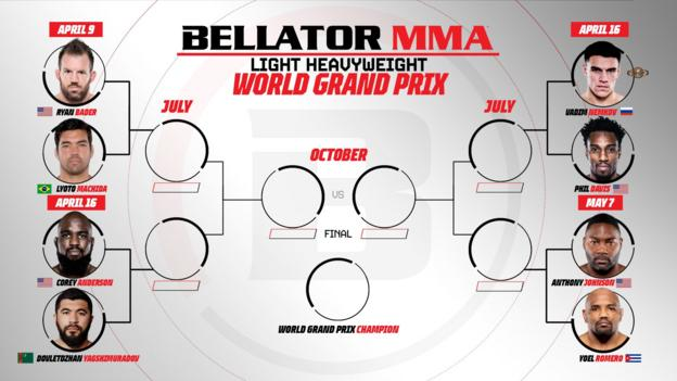 Bellator MMA Grand Prix