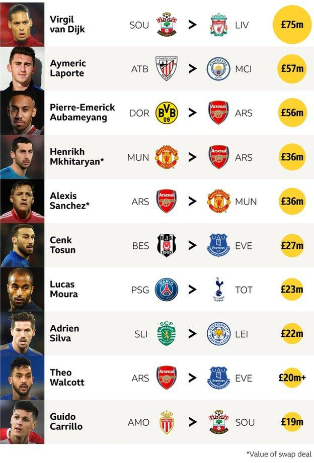 Top 10 Premier League transfers