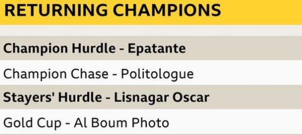 Cheltenham's returning champions