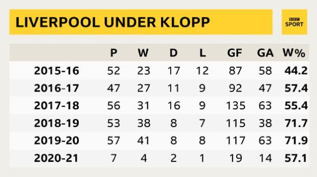 Liverpool under Klopp