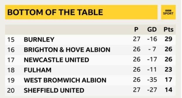 Bottom of the Premier League table, where Sheffield United are 12 points from safety despite beating Aston Villa