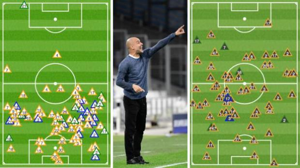 The graphic on the left shows where Marseille won the ball back - only two of their successful tackles (green triangles), interceptions (blue) and ball recoveries (yellow) took place in the City half. In contrast, 37% (23/62) of City's successful challenges took place in the Marseille half, including when Kevin de Bruyne (17) won possession on the edge of the home side's area to set up his side's first goal