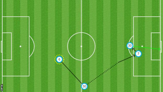 How Lionel Messi scored his goal