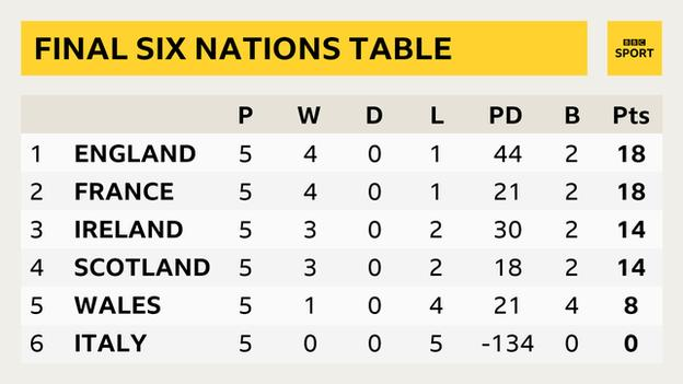 Six Nations table showing England on 18 points with 44 points difference, France on 18 with 21 points difference, Ireland on 14 with 30 points difference, Scotland on 14 with 18 points difference, Wales on 8, Italy on 0.