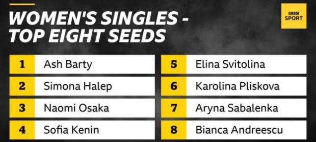 Ash Barty leads the seedings in the Australian Open women's singles