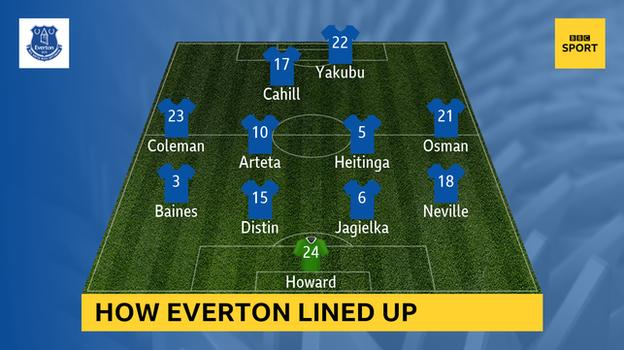 Graphic showing the Everton team the last time they beat Liverpool: Howard, Neville, Jagielka, Distin, Baines, Coleman, Heitinga, Arteta, Osman, Cahill, Yakubu
