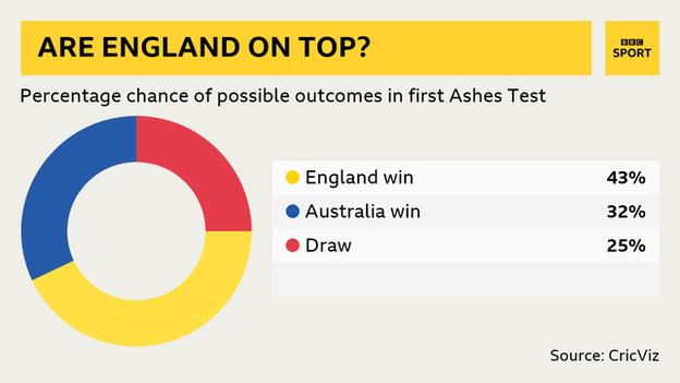 Percentage chance of outcomes in first Test: England win 43 percent, Australia win 32 percent, draw 25 percent