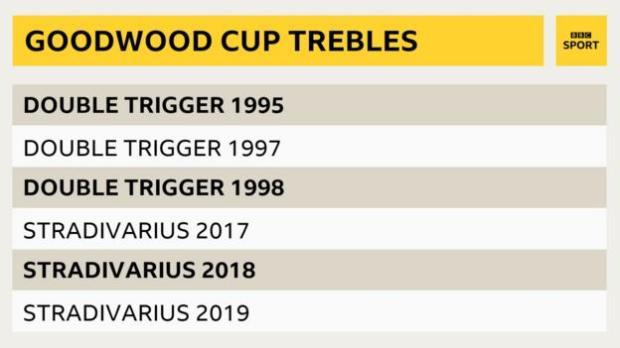 Goodwood Cup trebles
