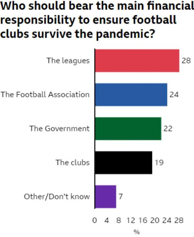 Bar chart showing who fans think should bear the main financial responsibility to ensure clubs survive the pandemic