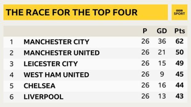 Top of Premier League