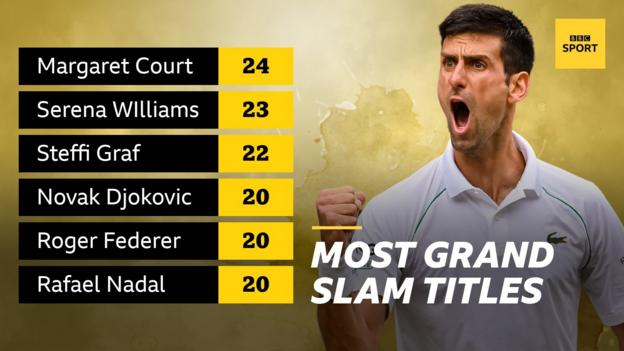 Most Grand Slam singles titles of all time