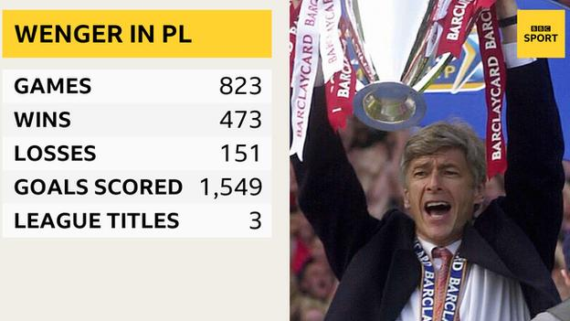 Arsene Wenger Premier League stats: Games 823, wins 473, losses 151, goals scored 1,549, league titles