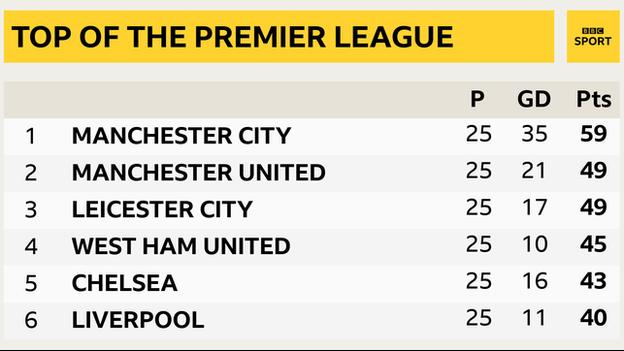 Snapshot of the top of the Premier League: 1st Man City, 2nd Man Utd, 3rd Leicester, 4th West Ham, 5th Chelsea & 6th Liverpool