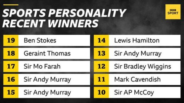 BBC Sports Personality winners since 2010: Sir AP McCoy, Mark Cavendish, Sir Bradley Wiggins, Sir Andy Murray (three times), Lewis Hamilton, Sir Mo Farah, Geraint Thomas, Ben Stokes