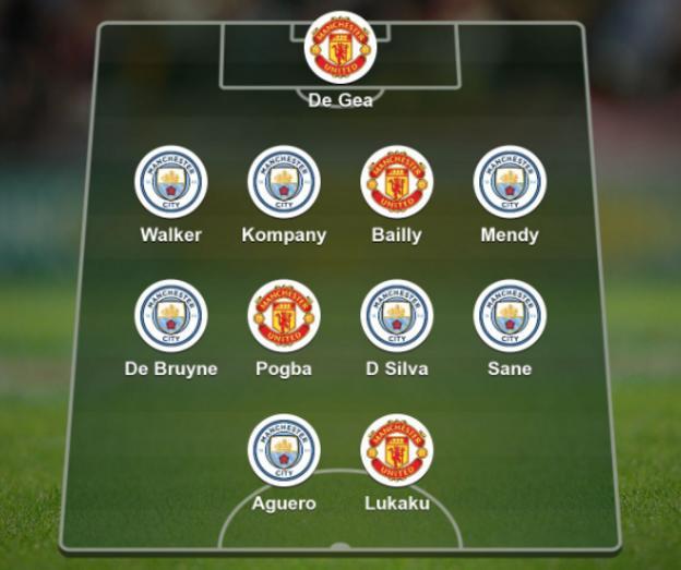 Combined XI: De gea, Walker, Kompany, Bailly, Mendy, De Bruyne, Pogba, D Silva, Sane, Aguero, Lukaku