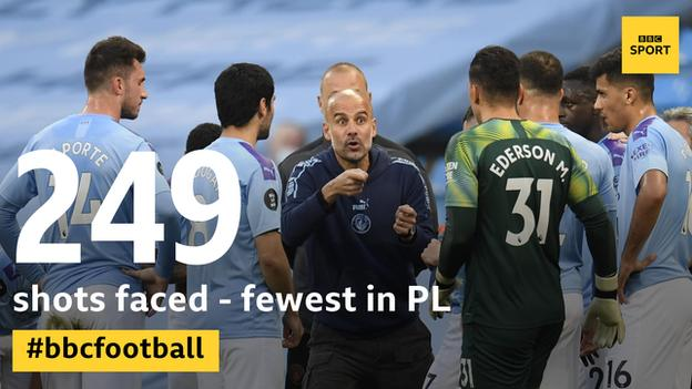 Manchester City have faced the fewest shots in the Premier League