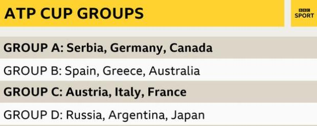 ATP Cup Groups: Group A (Serbia, Germany, Canada); Group B: (Spain, Greece, Australia); Group C: (Austria, Italy, France); Group D: (Russia, Argentina, Japan)