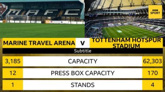 A graphic to illustrate the difference between the Marine Travel Arena and the Tottenham Hotspur Stadium