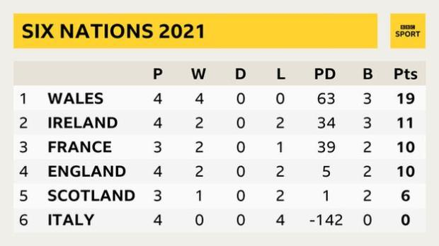 A Six Nations table showing: Wales P 4 W 4 D 0 L 0 PD 63 B 3 Pts 19; Ireland P 4 W 2 D 0 L 2 PD 34 B 3 Pts 11; France P 3 W 2 D 0 L 1 PD 39 B 2 Pts 10; England P 4 W 2 D 0 L 2 PD 5 B 2 Pts 10; Scotland P 3 W 1 D 0 L 2 PD 1 B 2 Pts 6; Italy P 4 W 0 D 0 L 4 PD -142 B 0 Pts 0