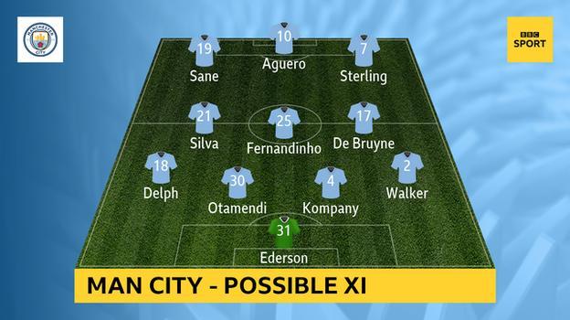 Possible Man City XI v Man Utd