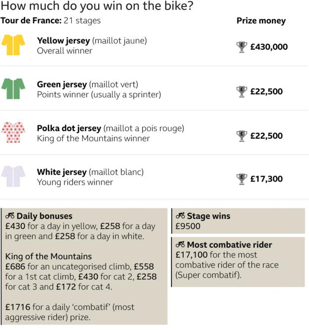 how much do you win on the Tour? Yellow jersey £430,000, green jersey: £22,500, polka dot jersey £22,500, white jersey 17,300