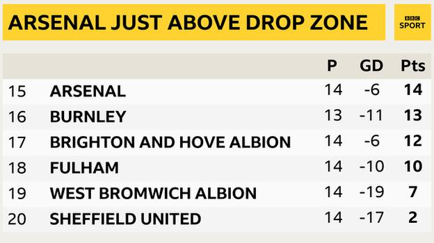 Snapshot of the bottom of the Premier League: 15th Arsenal, 16th Burnley, 17th Brighton, 18th Fulham, 19th West Brom & 20th Sheff Utd