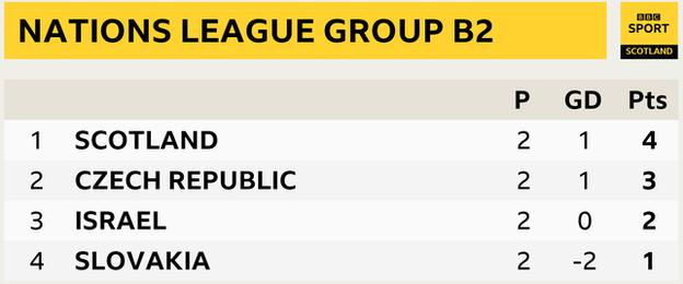 Nations League Group B2